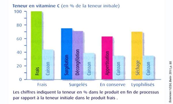 altération vitamine C traitements graphe