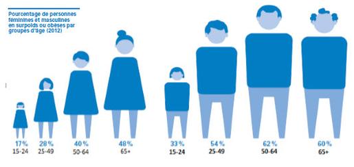 GRAPHE POURCENTAGE SURPOIDS POPULATION